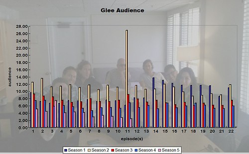 Glee ratings